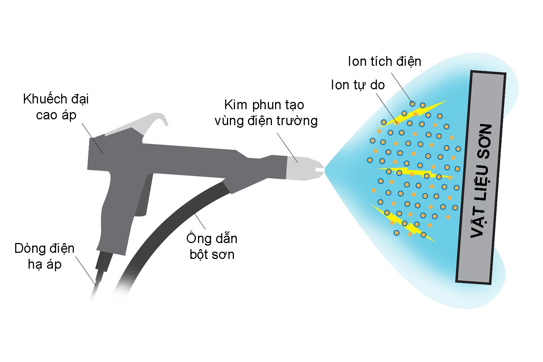 nguyên tắc hoạt động của súng sơn tĩnh điện